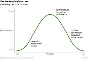 Stress Response Graph